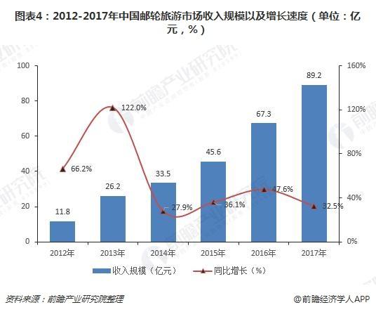 图表4:2012-2017年中国邮轮旅游市场收入规模以及增长速度(单位:亿元,%)