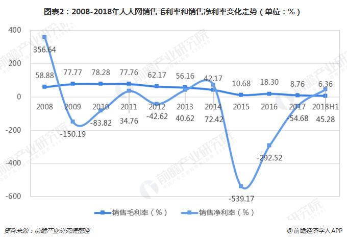 图表2:2008-2018年人人网销售毛利率和销售净利率变化走势(单位:%)
