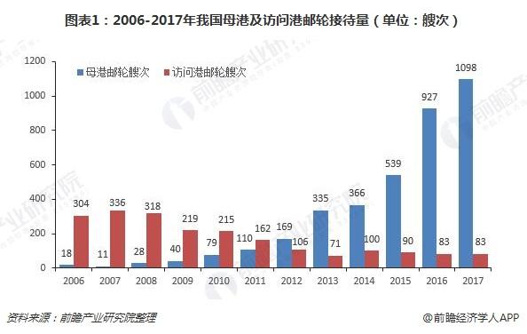 图表1:2006-2017年我国母港及访问港邮轮接待量(单位:艘次)