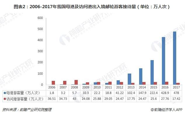 图表2:2006-2017年我国母港及访问港出入境邮轮游客接待量(单位:万人次)