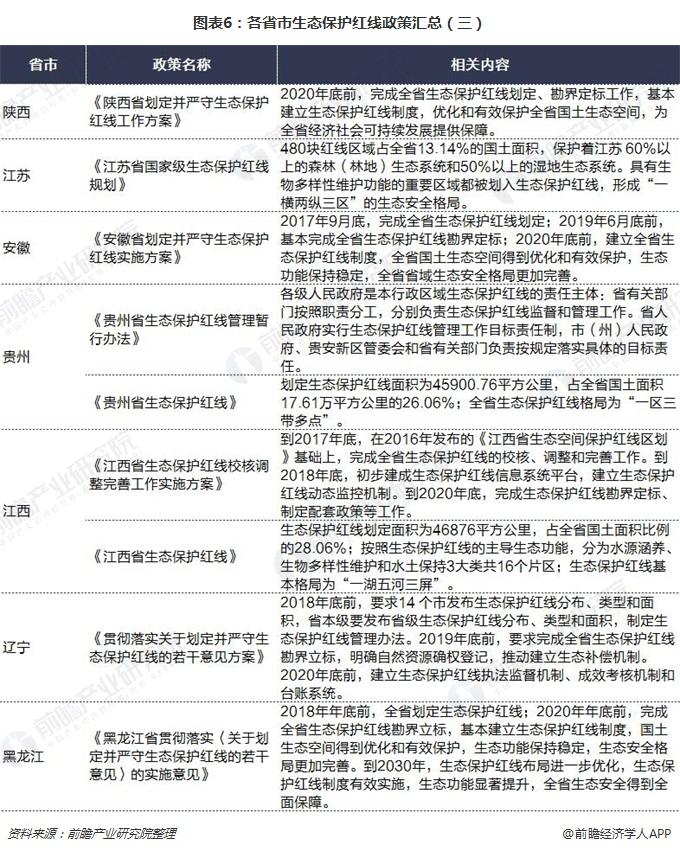 图表6:各省市生态保护红线政策汇总(三)
