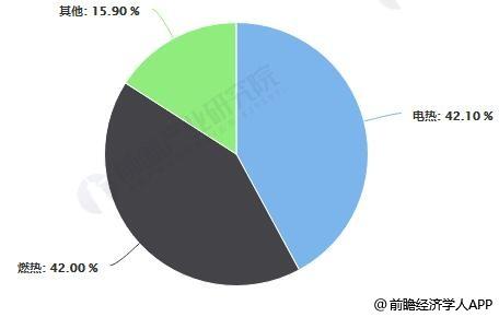 开水器行业分类占比统计情景
