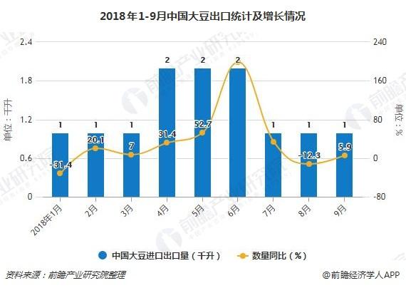 2018年1-9月中国大豆出口统计及增长情况