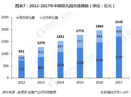 图表7:2012-2017年中国幼儿园市场规模(单位:亿元)