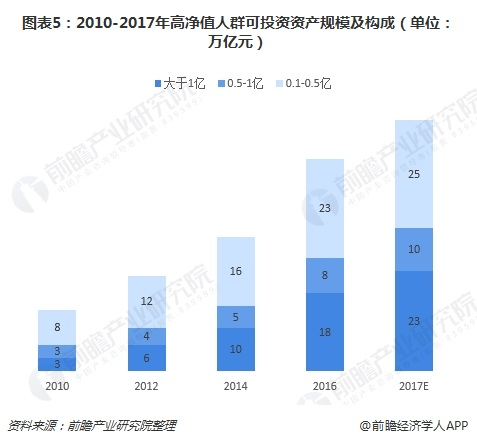图表5:2010-2017年高净值人群可投资资产规模及构成(单位:万亿元)