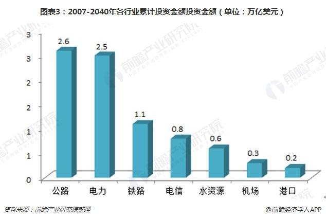 图表3:2007-2040年各行业累计投资金额投资金额(单位:万亿美元)