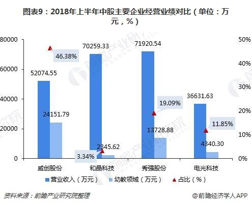 图表9:2018年上半年中股主要企业经营业绩对比(单位:万元,%)