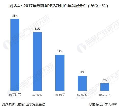 图表4:2017年券商APP活跃用户年龄层分布(单位:%)