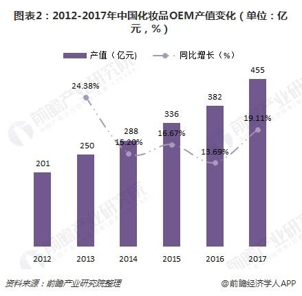 图表2:2012-2017年中国化妆品OEM产值变化(单位:亿元,%)