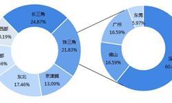 """深圳机器人产业规模超千亿 """"工业+服务""""机器人成为主旋律"""