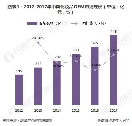 图表1:2012-2017年中国化妆品OEM市场规模(单位:亿元,%)