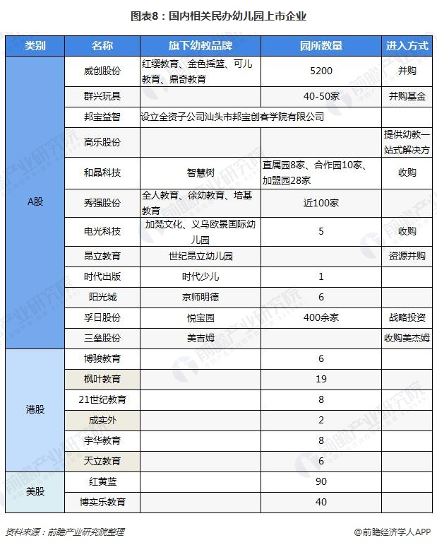 图表8:国内相关民办幼儿园上市企业