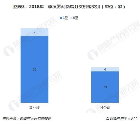 图表3:2018年二季度券商新增分支机构类别(单位:家)