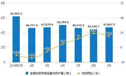 8-9月<em>水泥</em>产量小幅度回升 9月产量为20780.6万吨