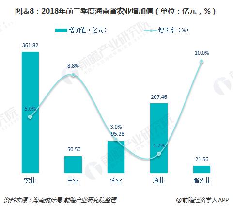 图表8:2018年前三季度海南省农业增加值(单位:亿元,%)
