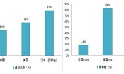 2018年中国药店行业发展趋势分析 药店连锁化率趋势明显