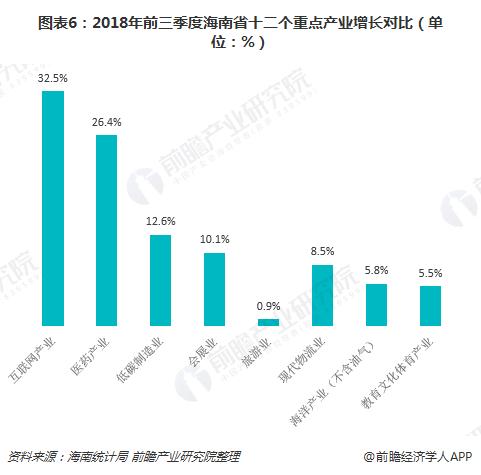 图表6:2018年前三季度海南省十二个重点产业增长对比(单位:%)