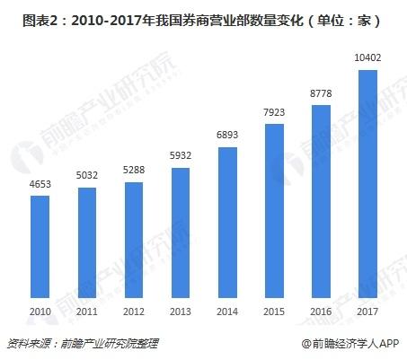 图表2:2010-2017年我国券商营业部数量变化(单位:家)