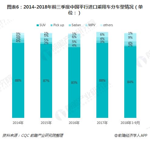 图表6:2014-2018年前三季度中国平行进口乘用车分车型情况(单位:)