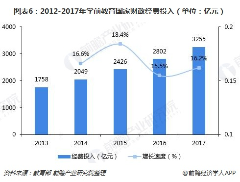 图表6:2012-2017年学前教育国家财政经费投入(单位:亿元)