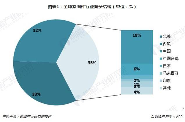图表1:全球紧固件行业竞争结构(单位:%)