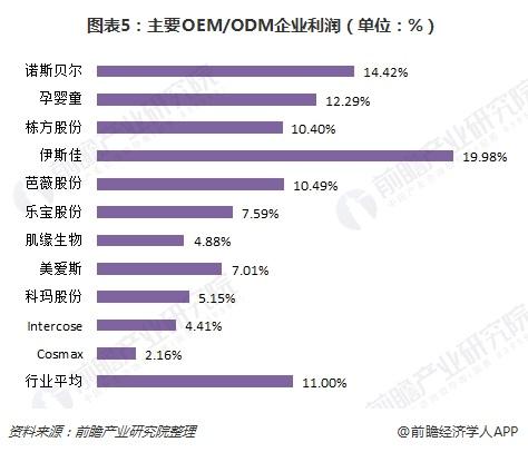 图表5:主要OEM/ODM企业利润(单位:%)