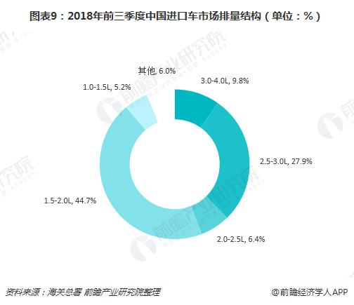 图表9:2018年前三季度中国进口车市场排量结构(单位:%)