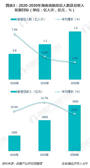图表3:2020-2030年海南省旅游总人数及总收入发展目标(单位:亿人次,亿元,%)