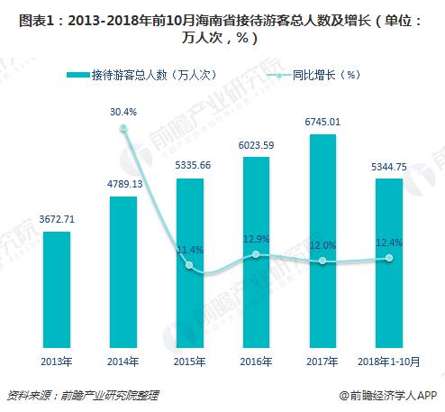 图表1:2013-2018年前10月海南省接待游客总人数及增长(单位:万人次,%)