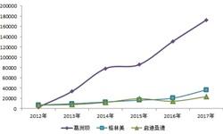 2018年中国<em>再生资源</em>行业发展趋势分析 行业模式创新步伐加快