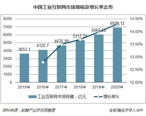 中国工业互联网市场规模及增长率走势