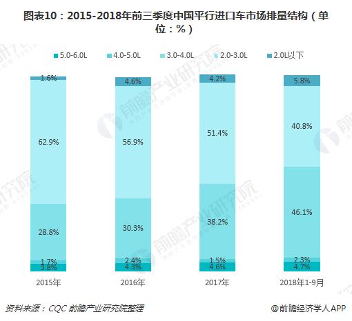 图表10:2015-2018年前三季度中国平行进口车市场排量结构(单位:%)