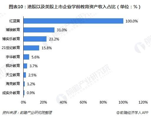 图表10:港股以及美股上市企业学前教育资产收入占比(单位:%)