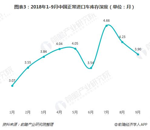 图表3:2018年1-9月中国正常进口车库存深度(单位:月)