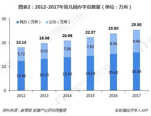 图表2:2012-2017年幼儿园办学总数量(单位:万所)