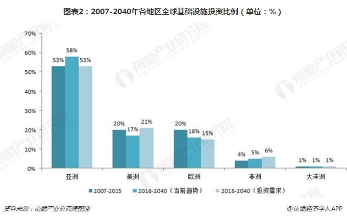 图表2:2007-2040年各地区全球基础设施投资比例(单位:%)