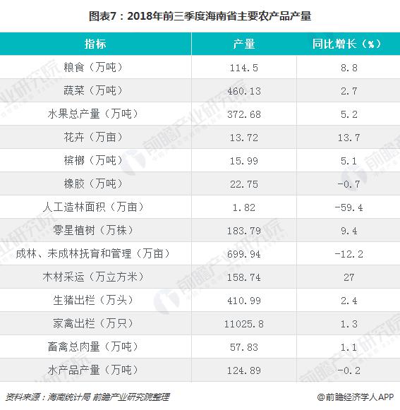 图表7:2018年前三季度海南省主要农产品产量
