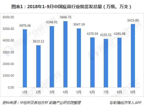 图表1:2018年1-9月中国疫苗行业批签发总量(万瓶、万支)