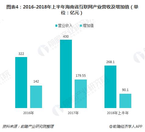 图表4:2016-2018年上半年海南省互联网产业营收及增加值(单位:亿元)