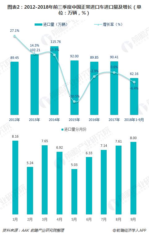 图表2:2012-2018年前三季度中国正常进口车进口量及增长(单位:万辆,%)