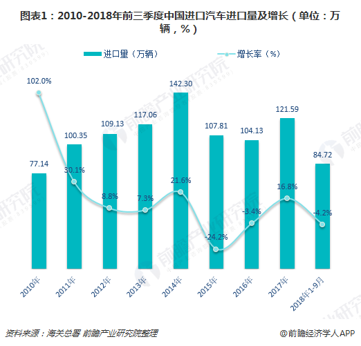 图表1:2010-2018年前三季度中国进口汽车进口量及增长(单位:万辆,%)