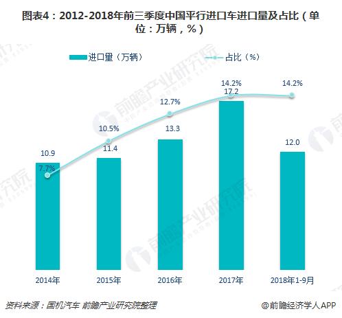 图表4:2012-2018年前三季度中国平行进口车进口量及占比(单位:万辆,%)