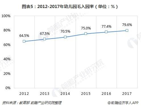 图表5:2012-2017年幼儿园毛入园率(单位:%)