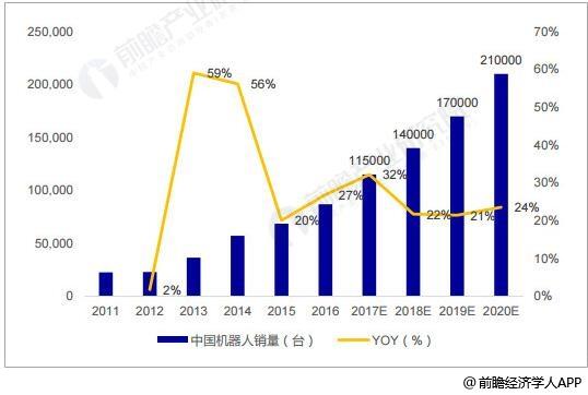 2011-2020年中国工业机器人销量统计及增长情况预测