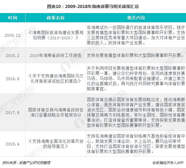 图表10:2009-2018年海南省赛马相关政策汇总