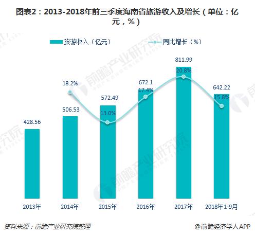 图表2:2013-2018年前三季度海南省旅游收入及增长(单位:亿元,%)
