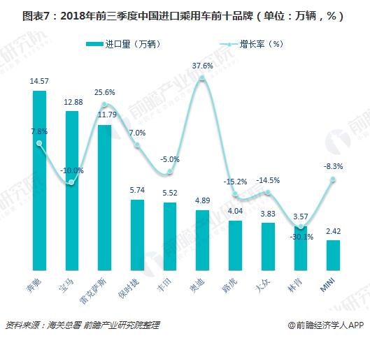 图表7:2018年前三季度中国进口乘用车前十品牌(单位:万辆,%)