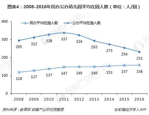图表4:2008-2016年民办公办幼儿园平均在园人数(单位:人/园)