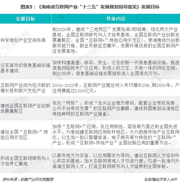 """图表5:《海南省互联网产业""""十三五""""发展规划指导意见》发展目标"""