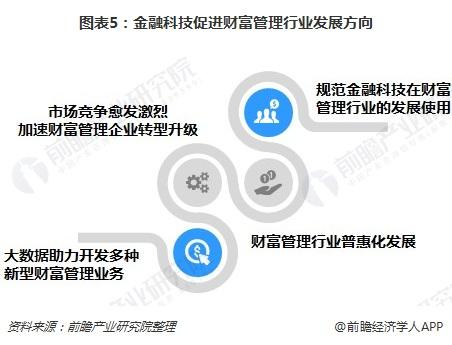 圖表5:金融科技促進財富管理行業發展方向
